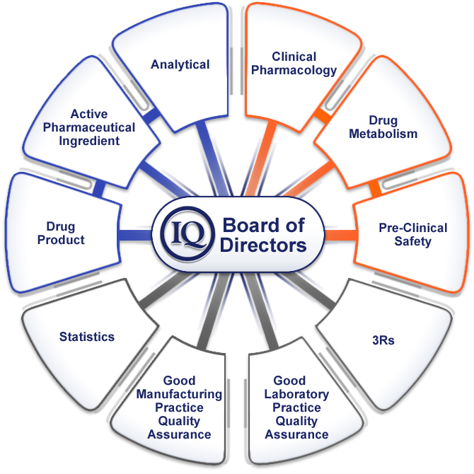Image result for International Consortium on Innovation and Quality in Pharmaceutical Development (IQ Consortium)